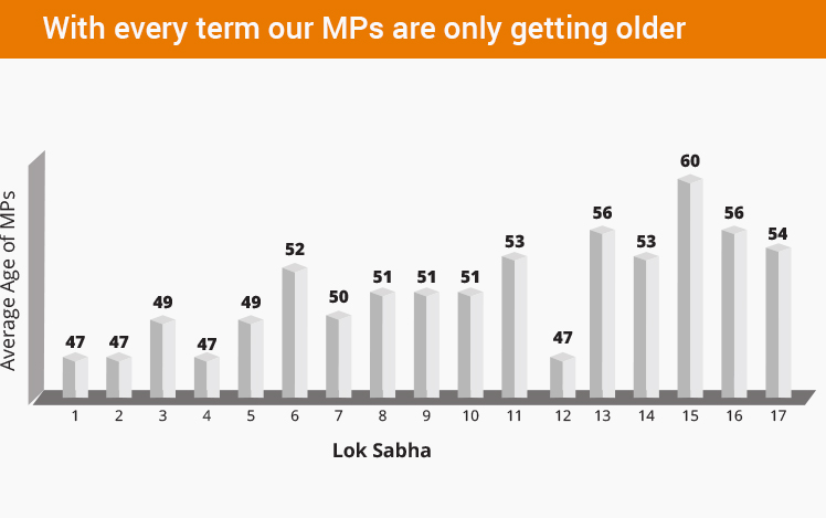 Average age of MPs in most states fall between 55-65