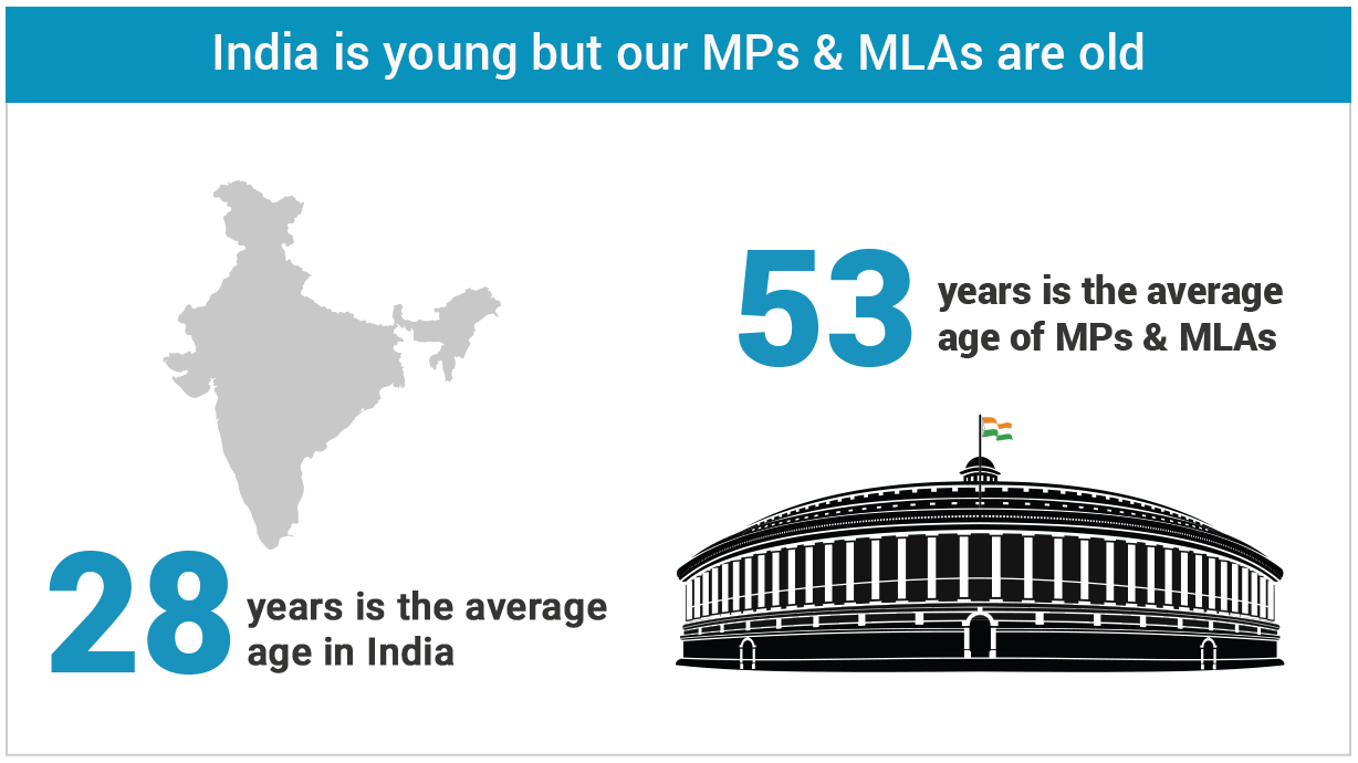 India is young but our politicians are not