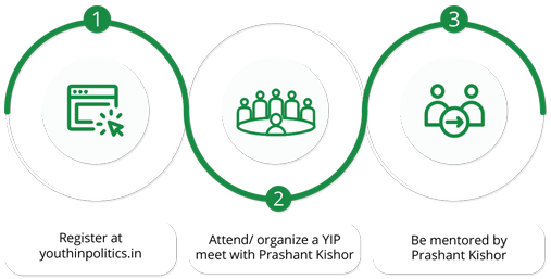 Attend/organize a YIP meet with Prashat Kishor