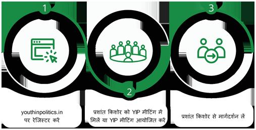 Attend/organize a YIP meet with Prashat Kishor